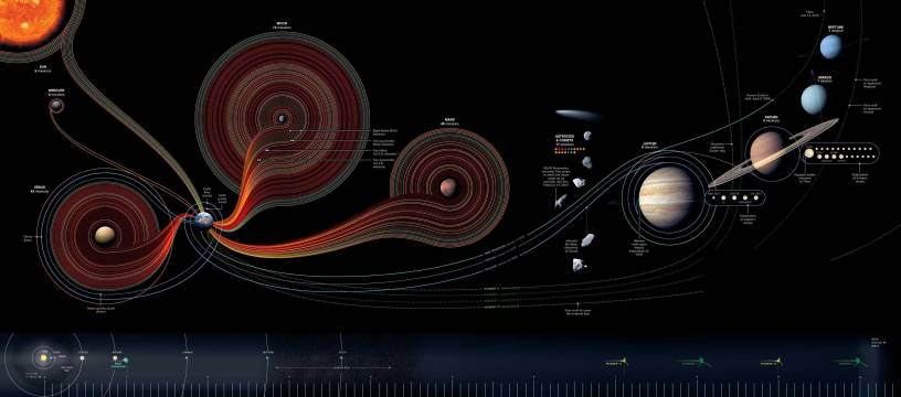An Amazing Look at Our Missions to Space and Probe Trajectories