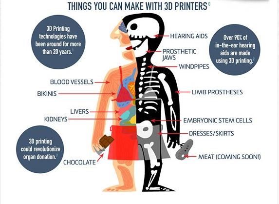 INFOGRAPHIC: Your Future, 3D Printed 1