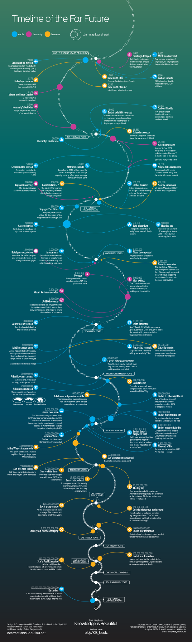 1276_Timeline-of-the-Far-Future_May2015